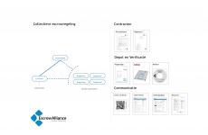 Escrow Alliance Details model collectieve escrowregeling voor broncode -