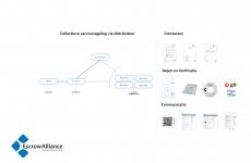 Collectieve escrowregeling voor ontwikkelaars en distributeurs